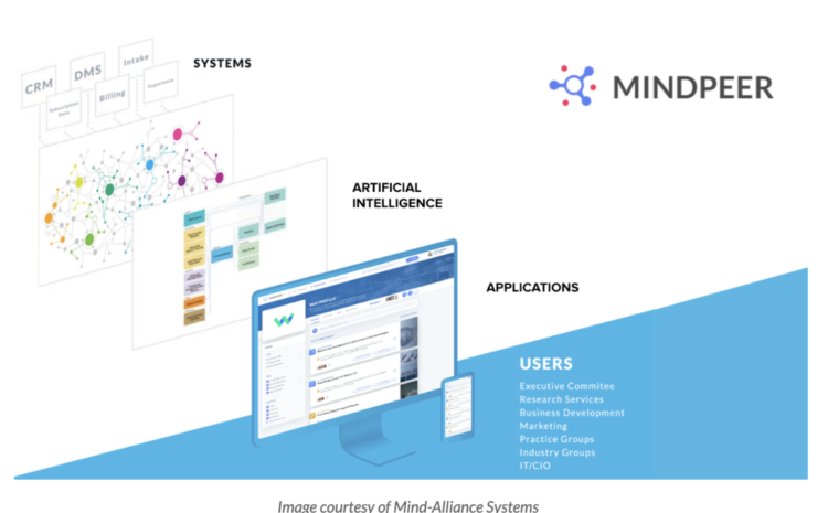AI-Powered Collaboration Between Marketing and Research Services