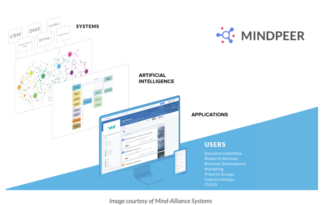 AI-powered collaboration between Marketing and Research